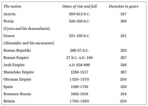 Table from The Fate of Empires