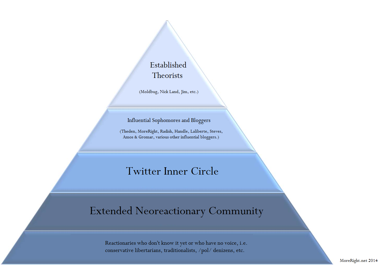 Neoreaction Hierarchy