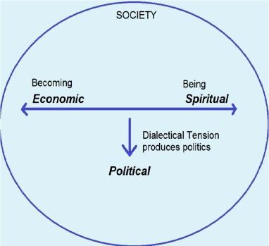 Economics and Spirituality