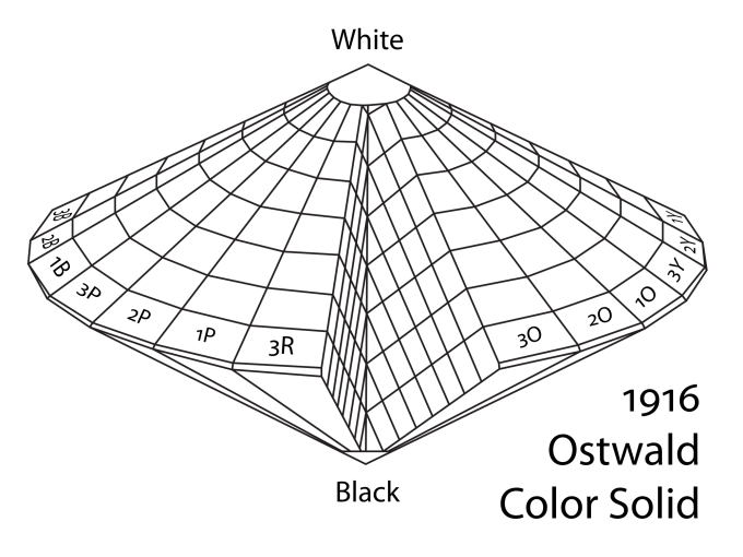 Otswald Colour Solid