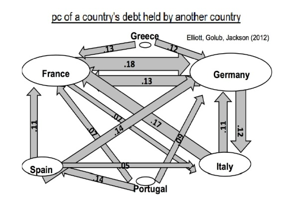 pc-of-a-countrys-debt-held-by-another-country-2012